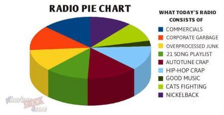 Image result for corporate radio sucks